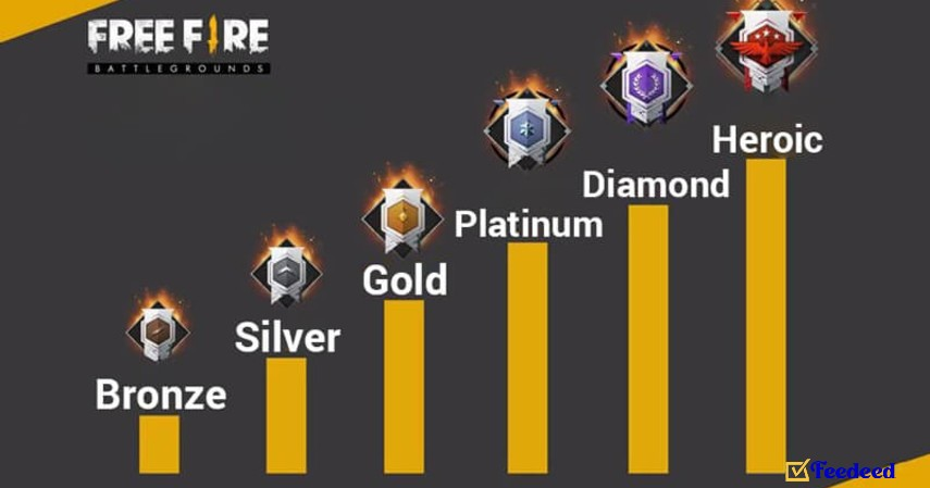 Urutan rank free fire